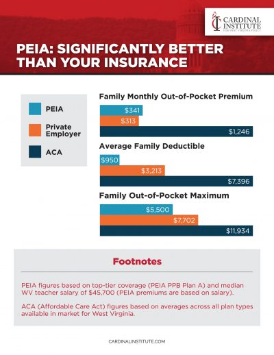 PEIA: Significantly Better Than Your Insurance