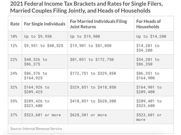 2021 Tax Brackets - Why Are Taxes So Hard?